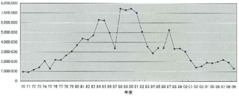 法人税の70年代以降の推移.jpg