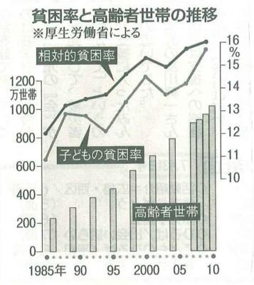 20110815子どもの貧困率.jpg