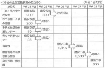 11.8.11主な建設事業の見込み.jpg