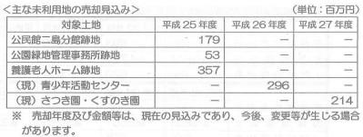 11.8.11未利用地の売却見込み.jpg