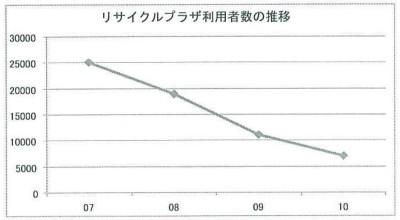 11.10.18リサイクルプラザ利用者数の推移.jpg