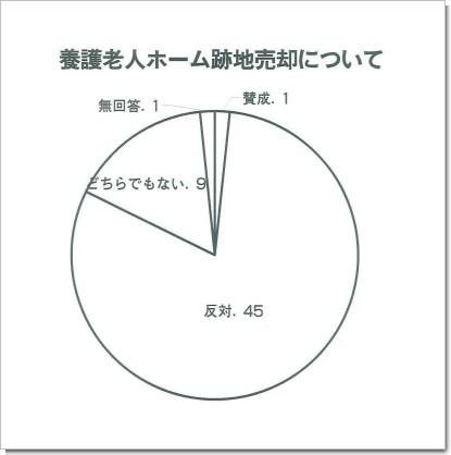 養護老人ホーム跡地売却について.jpg