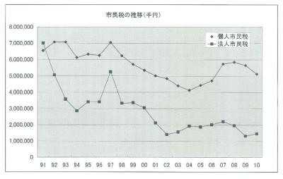 市民税の推移.jpg