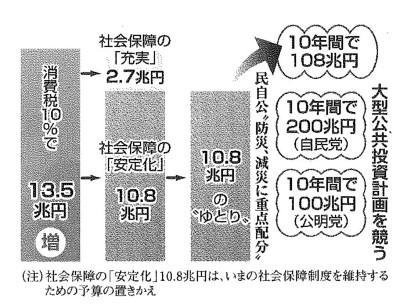 201207消費税が大型公共事業に使われる.jpg